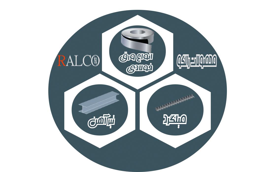 محصولات رالکو
