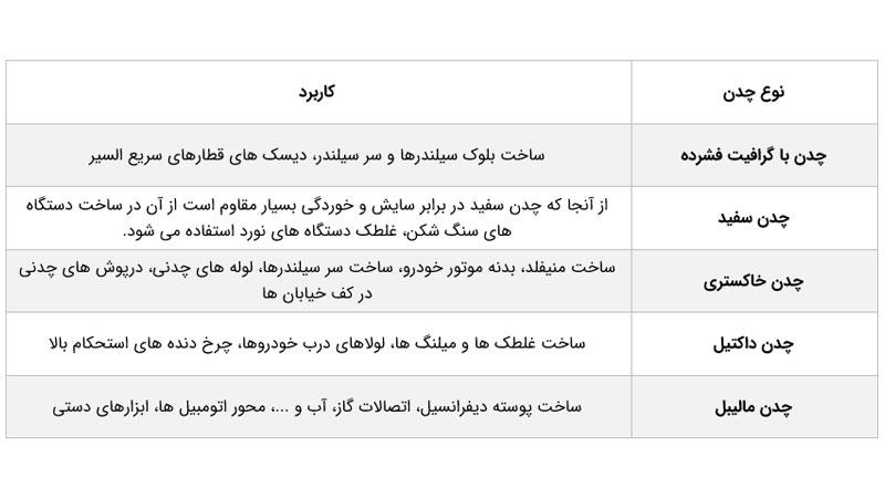 جدول خواص انواع